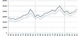Aggiornamenti mensili Easo: più 10% di domande d'asilo nell'Ue