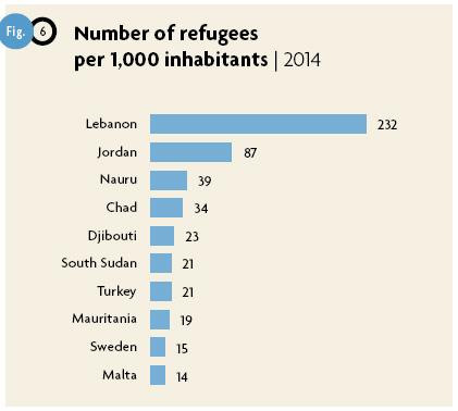 I principali Paesi per numero di rifugiati nei propri confini ogni 1.000 abitanti (fonte UNHCR 2015).