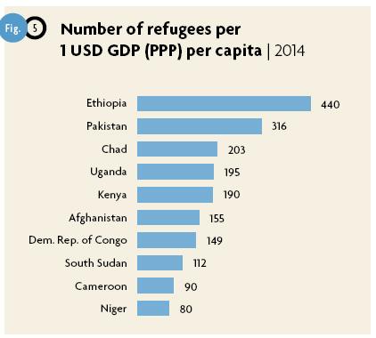 I principali Paesi per numero di rifugiati nei propri confini per dollaro di PIL pro capite (UNHCR 2015).