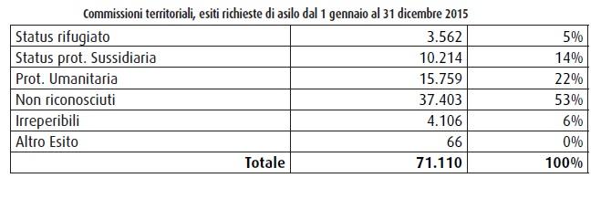 Appendice Rapporto Accoglienza Domande asilo esaminate MIN INTERNO 1 2016