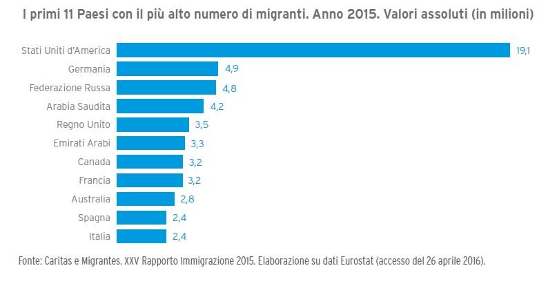 Principali Paesi per numero di migranti_2015_CARITAS_MIGRANTES