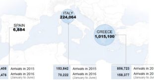 Arrivi_Medit_UNHCR_8_2016