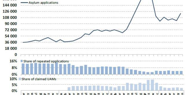 """L'andamento mensile delle richieste d'asilo nell'""""UE+"""" (gennaio 2014-giugno 2016); in basso le percentuali delle """"richieste ripetute"""" e dei minori non accompagnati in rapporto ai totali mensili (fonte EASO luglio 2016)."""