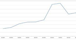 Richiedenti asilo nell'UE: l'andamento trimestrale dal 2014 al 2° trimestre 2016 (fonte Eurostat).